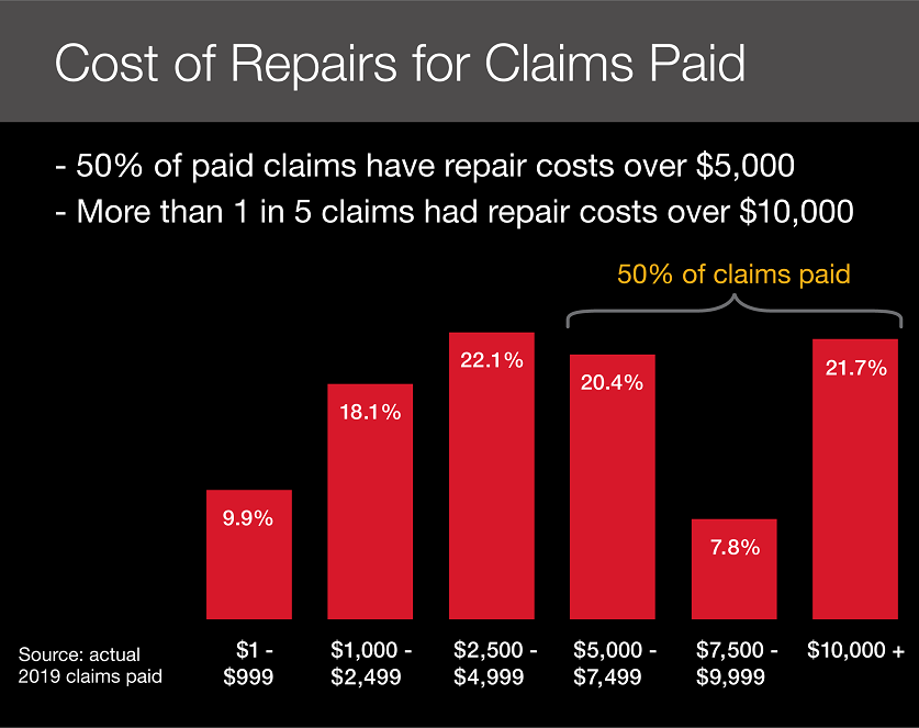 Cost of Repairs for Claims paid
