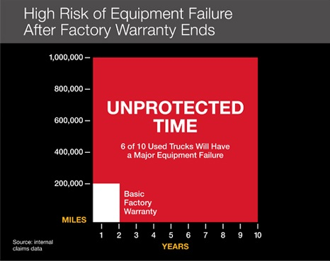 High Risk of Equipment Failure After Factory Warranty Ends